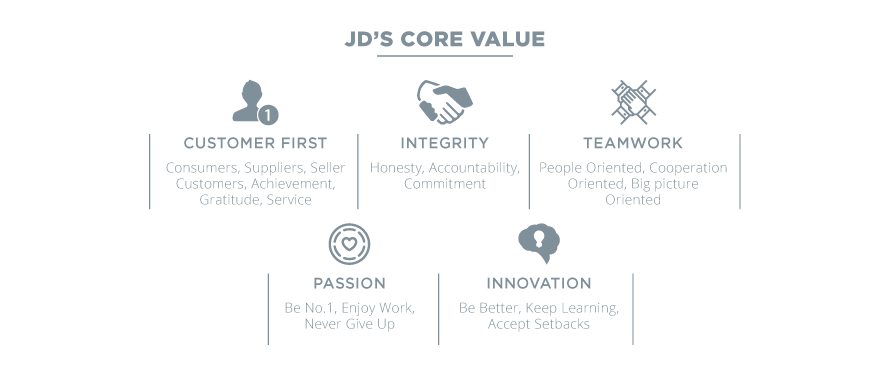 2-JD'S-Core-Value.png